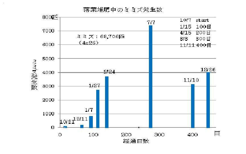 ミミズグラフ①-2